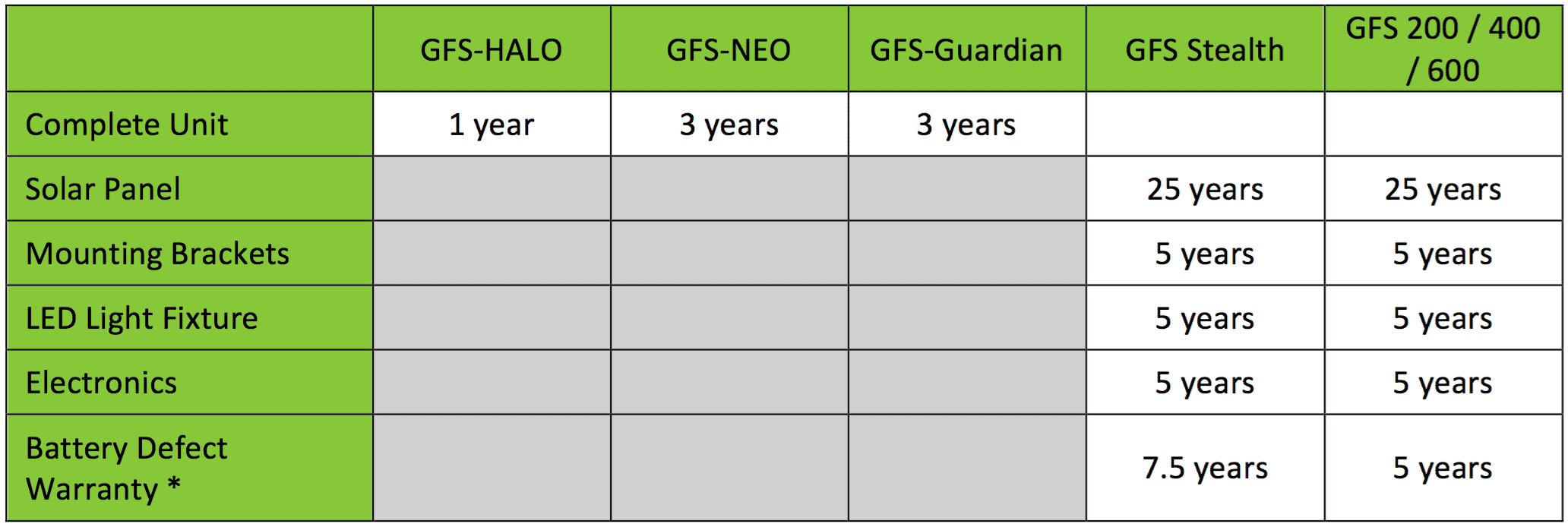 extent of warranty chart