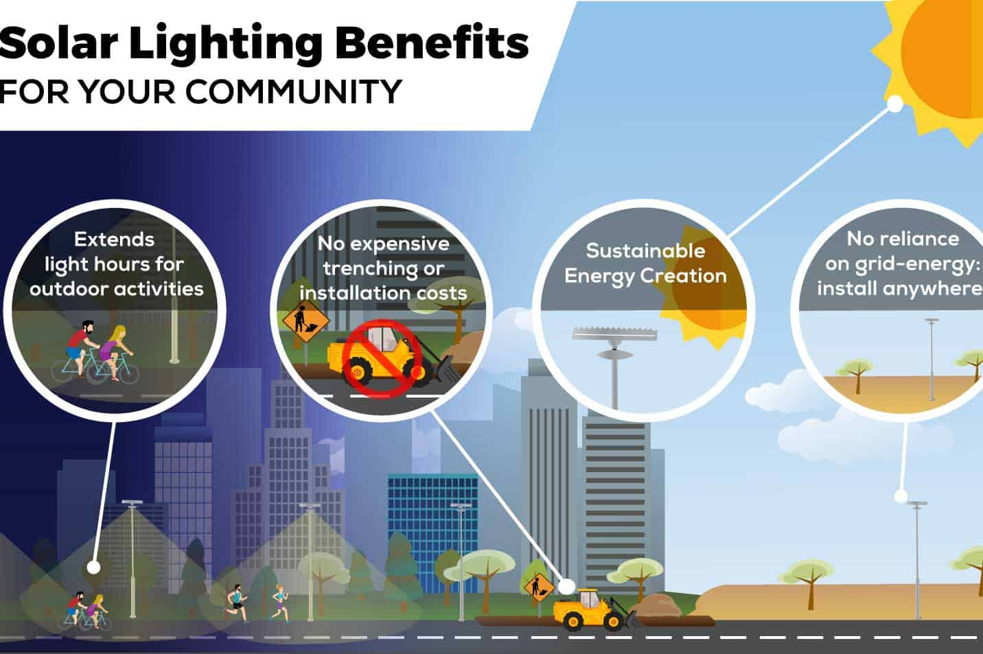 Solar Lighting Benefits for Your Community