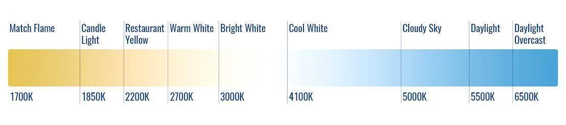 CCT colour index