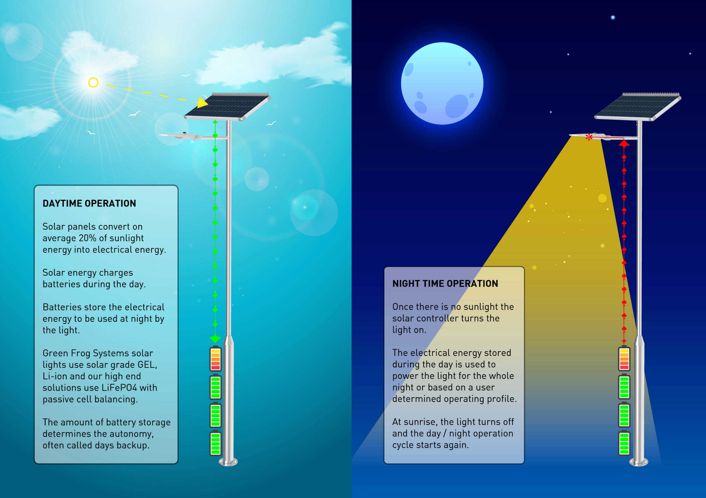 solar street lighst day night operation